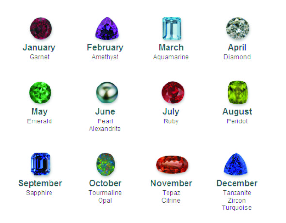 Lifestyle: Birthdays,  Gemstones and Their Meanings